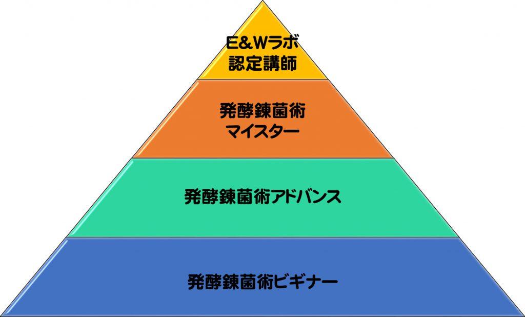 【受講生限定】発酵錬菌術の資格について